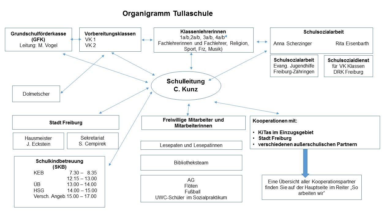 Großzügig Vogel Diagramme Zeitgenössisch - Elektrische Schaltplan ...
